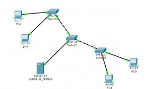 cisco packet tracer schema