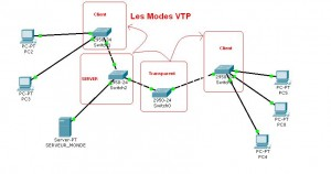 mode vtp switch cisco