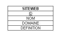 table siteweb
