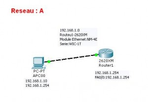 cisco multiusers reseau a