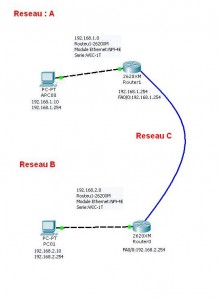schema reseau cisco