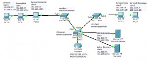 tag port avec vlan switch cisco
