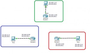2 configuration interface ethernet ospf