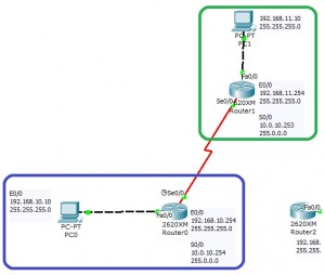 4 configuration port serie OSPF