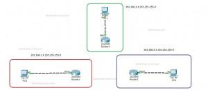 0 reseau initiale avant OSPF sur cisco