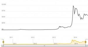 0 cours bitcoin 2010 a 2014