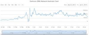 01 historique darkcoin network hashrate