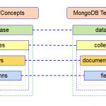 Manipuler une base de donnée sous Meteor JS